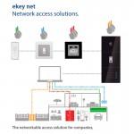 Ekey net, fingerscan voor grootschalige toepassingen : centraal beheer via netwerk.