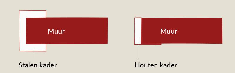 schema-stalen-kader-in-muur